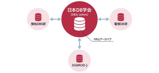 図1 バーチャルなe-学会としての日本データベース学会(DBSJ)
